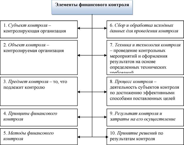 Финансовый контроль: понятие, значение и задачи
