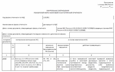 Как проверить декларацию по НДС (контрольные соотношения)?