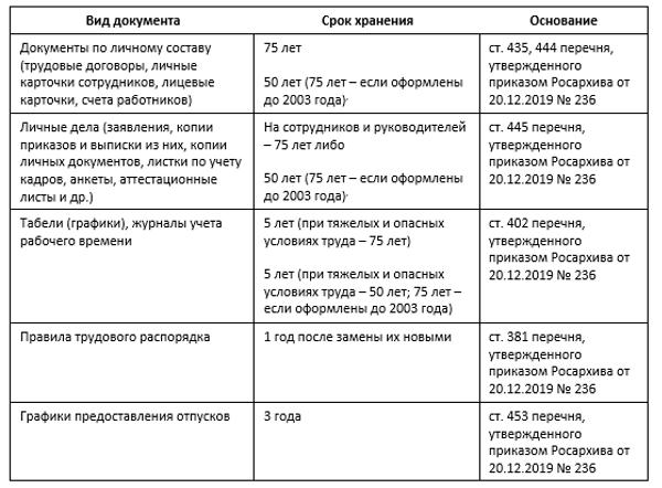 Основные сроки хранения документов в организации (архив)