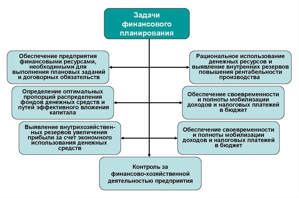 Основные виды финансового планирования (описание)