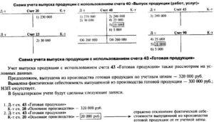 Порядок списания незавершенного производства (нюансы)