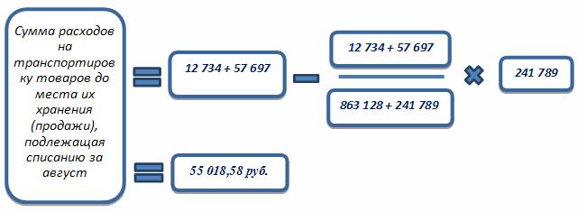 Распределение транспортных расходов на остаток товара